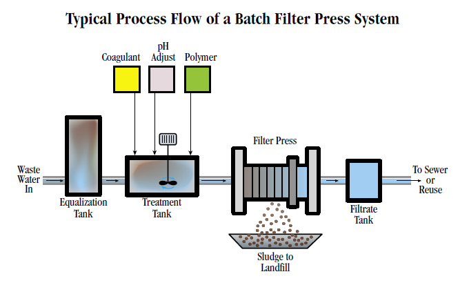 Batch Filter Press System